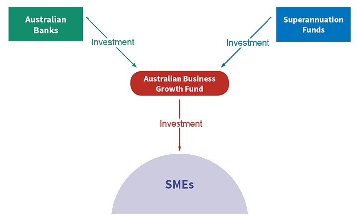 Australian Business Growth Fund